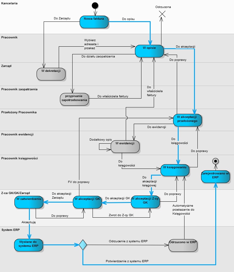 Przykładowa ścieżka akceptacji faktury - DocuSoft Vario